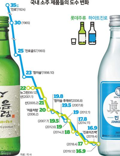韓国焼酎度数変化