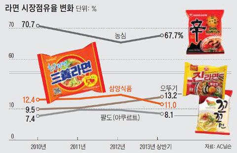 2012年韓国ラーメンシェア