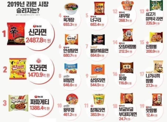 2019年韓国ラーメン売上ランキング