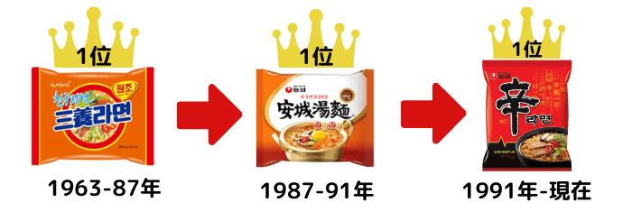 韓国ラーメン歴代1位